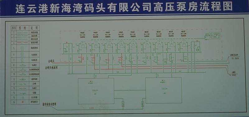 消防泵房流程图