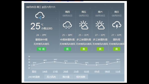 注意!强降水即将来临 ,广州部分地区已发布暴雨黄色预警